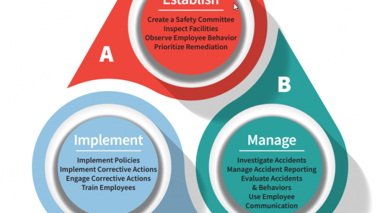 EHS Software for Employee Health and Safety Management